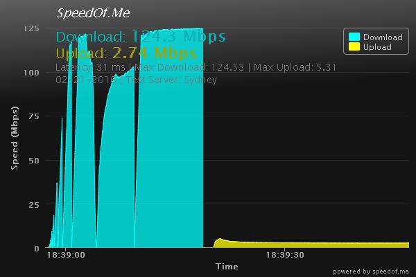 SpeedOf.Me Test Result Graph
